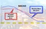 Macao, son économie s'écroule
