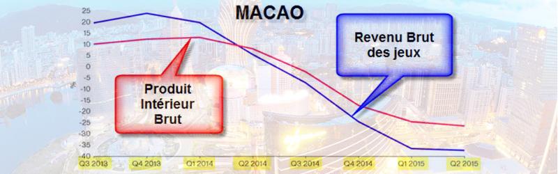 macao-casinos-economie